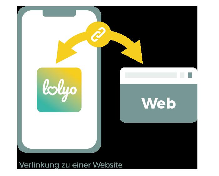 Verlinkung LOLYO mit Webservice